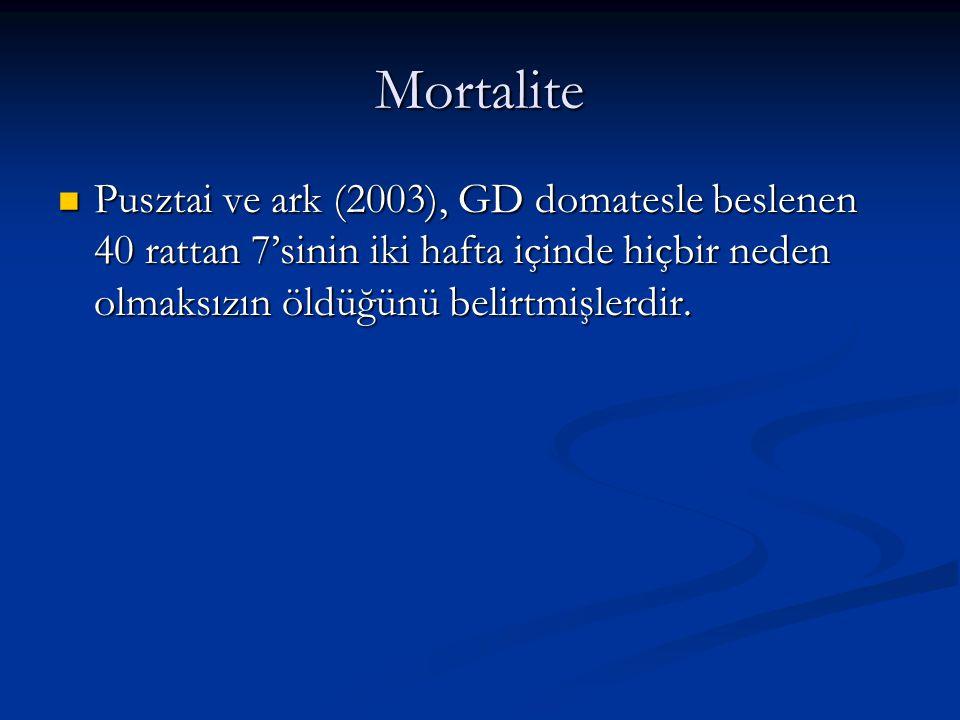 Mortalite Pusztai ve ark (2003), GD domatesle beslenen 40 rattan 7'sinin iki hafta içinde hiçbir neden olmaksızın öldüğünü belirtmişlerdir. Pusztai ve