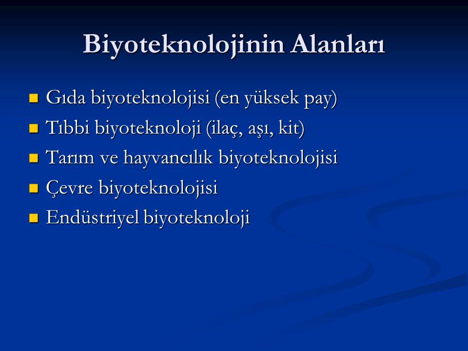 Biyoteknolojinin Alanları Gıda biyoteknolojisi (en yüksek pay) Gıda biyoteknolojisi (en yüksek pay) Tıbbi biyoteknoloji (ilaç, aşı, kit) Tıbbi biyotek