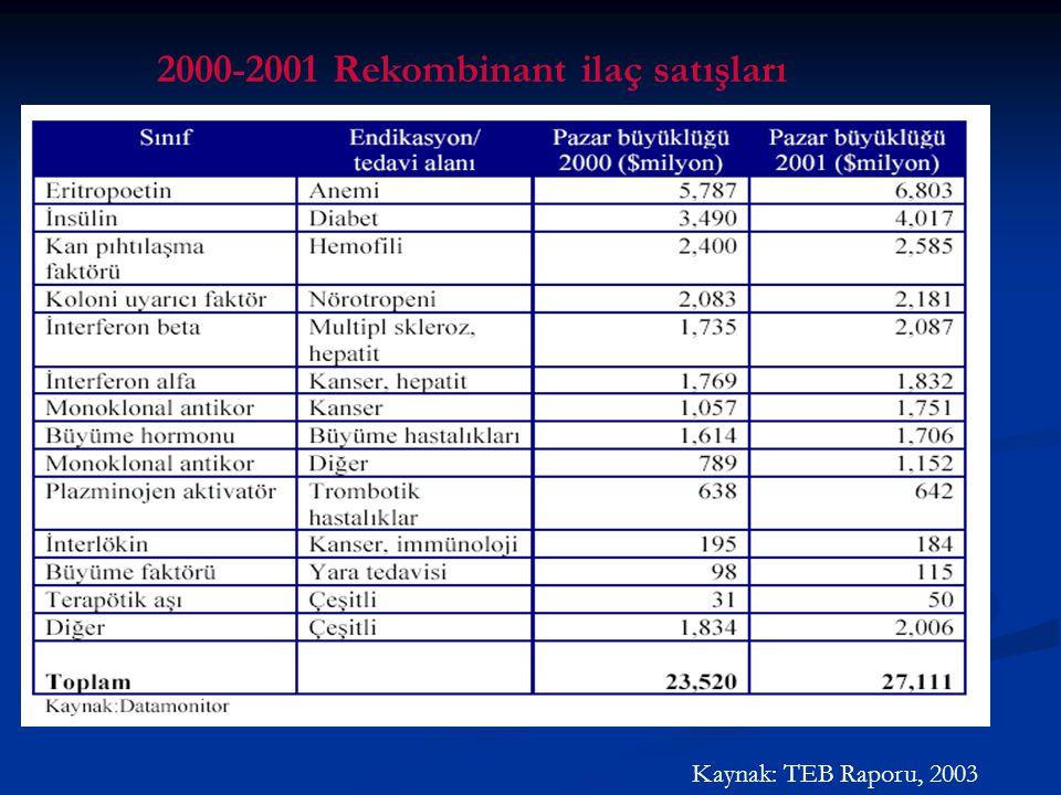 2000-2001 Rekombinant ilaç satışları Kaynak: TEB Raporu, 2003