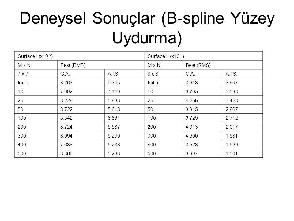 Surface I (x10 -2 )Surface II (x10 -2 ) M x NBest (RMS)M x NBest (RMS) 7 x 7G.A.A.I.S.8 x 8G.A.A.I.S.