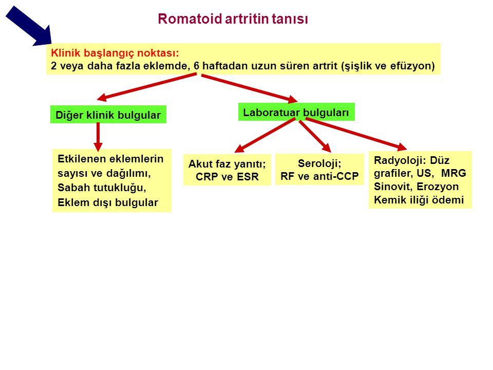 Romatoid artritin tanısı Klinik başlangıç noktası: 2 veya daha fazla eklemde, 6 haftadan uzun süren artrit (şişlik ve efüzyon) Diğer klinik bulgular Etkilenen eklemlerin sayısı ve dağılımı, Sabah tutukluğu, Eklem dışı bulgular Laboratuar bulguları Seroloji; RF ve anti-CCP Akut faz yanıtı; CRP ve ESR Ayırıcı tanıya giren hastalıkların gözden geçirilmesi Romatoid artrit Radyoloji: Düz grafiler, US, MRG Sinovit, Erozyon Kemik iliği ödemi