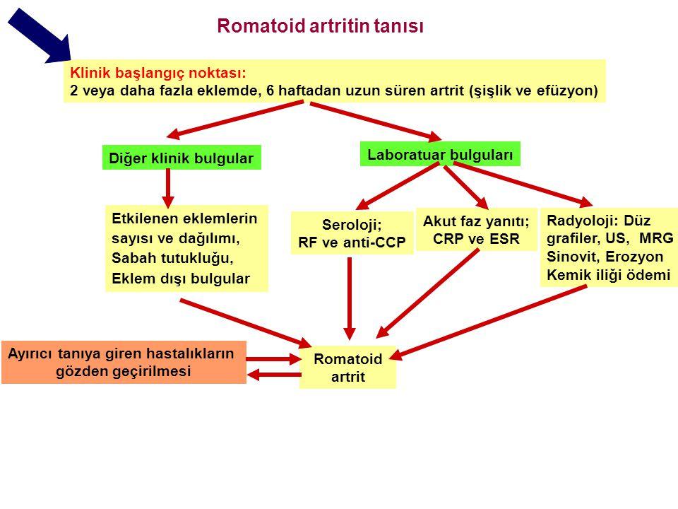 Romatoid artritin tanısı Klinik başlangıç noktası: 2 veya daha fazla eklemde, 6 haftadan uzun süren artrit (şişlik ve efüzyon) Diğer klinik bulgular Etkilenen eklemlerin sayısı ve dağılımı, Sabah tutukluğu, Eklem dışı bulgular Laboratuar bulguları Seroloji; RF ve anti-CCP Akut faz yanıtı; CRP ve ESR Ayırıcı tanıya giren hastalıkların gözden geçirilmesi Romatoid artrit Eklem harabiyeti ve fonksiyon kaybı yönünden kötü prognoz belirteçlerinin aranması Radyoloji: Düz grafiler, US, MRG Sinovit, Erozyon Kemik iliği ödemi