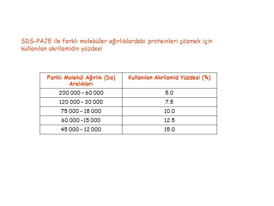 SDS-PAJE ile farklı moleküler ağırlıklardaki proteinleri çözmek için kullanılan akrilamidin yüzdesi Farklı Molekül Ağırlık (Da) Aralıkları Kullanılan Akrilamid Yüzdesi (%) 200 000 – 60 0005.0 120 000 – 30 0007.5 75 000 – 18 00010.0 60 000 –15 00012.5 45 000 – 12 00015.0