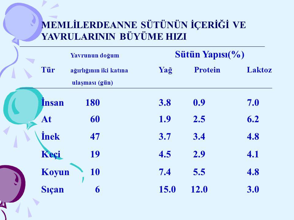 MEMLİLERDEANNE SÜTÜNÜN İÇERİĞİ VE YAVRULARININ BÜYÜME HIZI Yavrunun doğum Sütün Yapısı(%) Tür ağırlığının iki katına Yağ ProteinLaktoz ulaşması (gün)