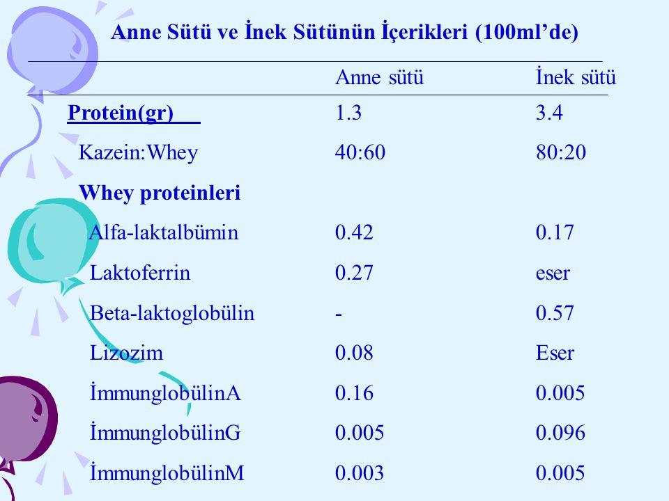 Anne Sütü ve İnek Sütünün İçerikleri (100ml'de) Anne sütüİnek sütü Protein(gr)1.33.4 Kazein:Whey40:6080:20 Whey proteinleri Alfa-laktalbümin0.420.17 L