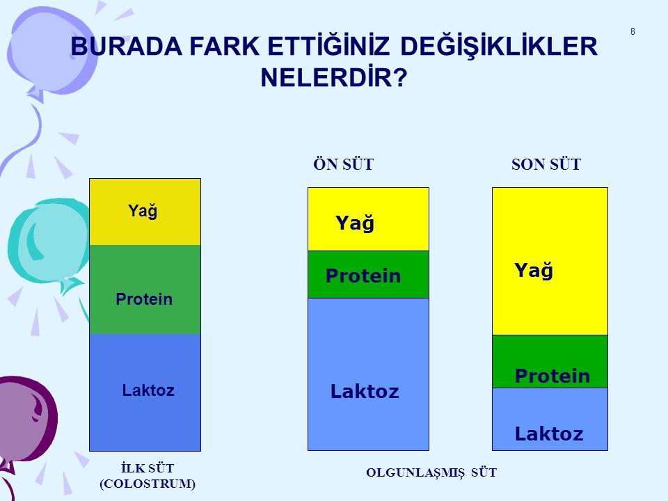 Protein BURADA FARK ETTİĞİNİZ DEĞİŞİKLİKLER NELERDİR? Laktoz Yağ Laktoz ÖN SÜT SON SÜT İLK SÜT (COLOSTRUM) OLGUNLAŞMIŞ SÜT 8 Yağ Protein Laktoz Yağ Pr