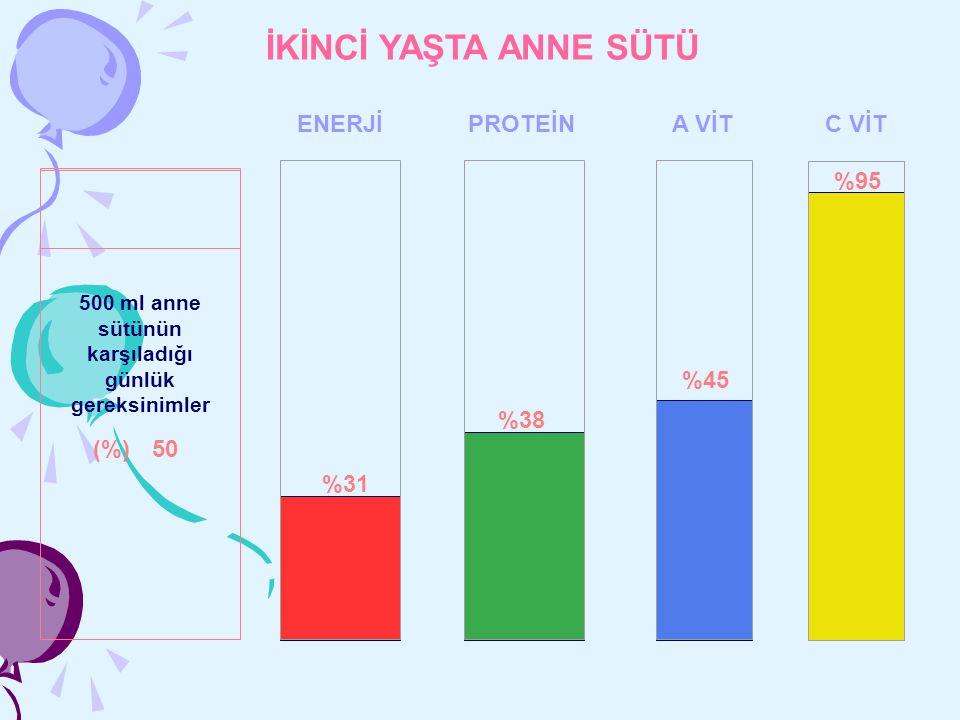 İKİNCİ YAŞTA ANNE SÜTÜ ENERJİPROTEİNA VİTC VİT %31 %38 %45 %95 500 ml anne sütünün karşıladığı günlük gereksinimler (%)50