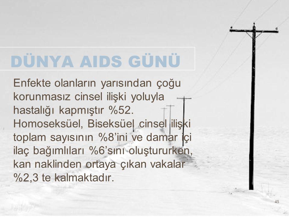 45 DÜNYA AIDS GÜNÜ Enfekte olanların yarısından çoğu korunmasız cinsel ilişki yoluyla hastalığı kapmıştır %52. Homoseksüel, Biseksüel cinsel ilişki to