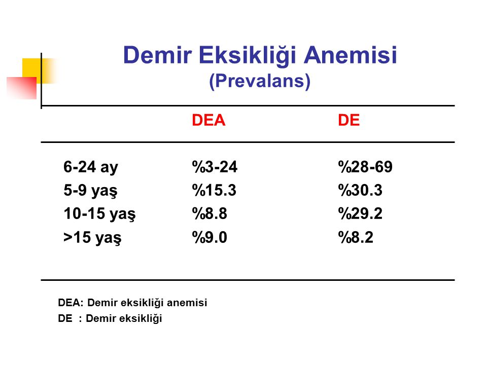 Demir Eksikliği Anemisi (Prevalans) DEADE 6-24 ay%3-24%28-69 5-9 yaş%15.3%30.3 10-15 yaş%8.8%29.2 >15 yaş%9.0%8.2 DEA: Demir eksikliği anemisi DE : Demir eksikliği