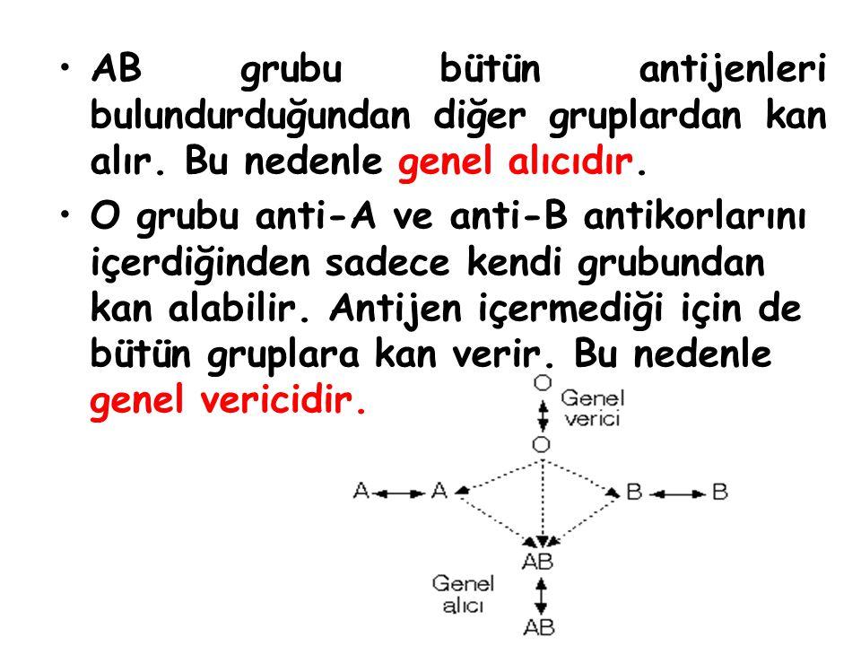 AB grubu bütün antijenleri bulundurduğundan diğer gruplardan kan alır. Bu nedenle genel alıcıdır. O grubu anti-A ve anti-B antikorlarını içerdiğinden