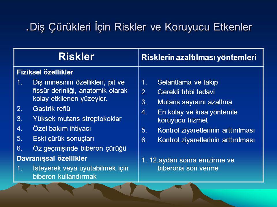 . Diş Çürükleri İçin Riskler ve Koruyucu Etkenler Riskler Risklerin azaltılması yöntemleri Fiziksel özellikler 1.Diş minesinin özellikleri; pit ve fis