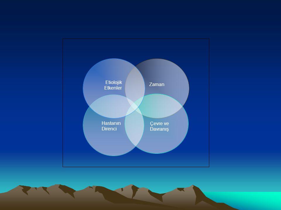 Zaman Çevre ve Davranış Hastanın Direnci Etiolojik Etkenler