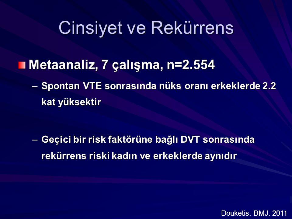 Cinsiyet ve Rekürrens Metaanaliz, 7 çalışma, n=2.554 –Spontan VTE sonrasında nüks oranı erkeklerde 2.2 kat yüksektir –Geçici bir risk faktörüne bağlı