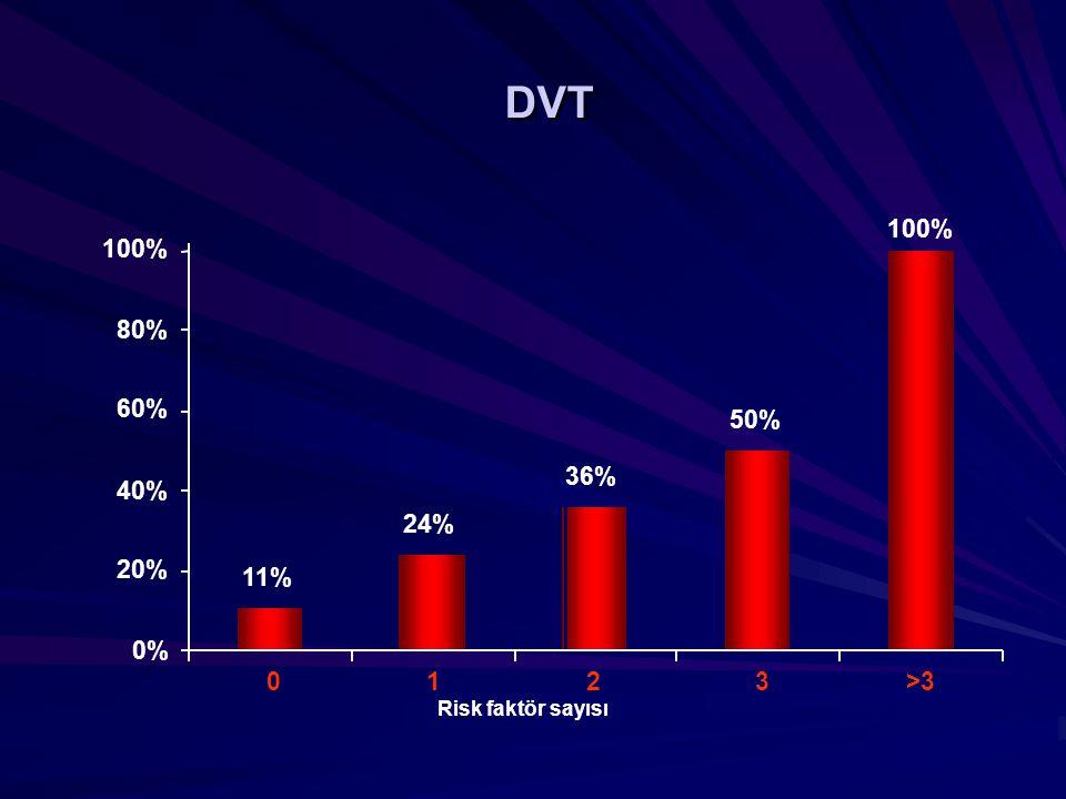 DVT Risk faktör sayısı 11% 24% 36% 50% 100% 0% 20% 40% 60% 80% 100% 0123>3