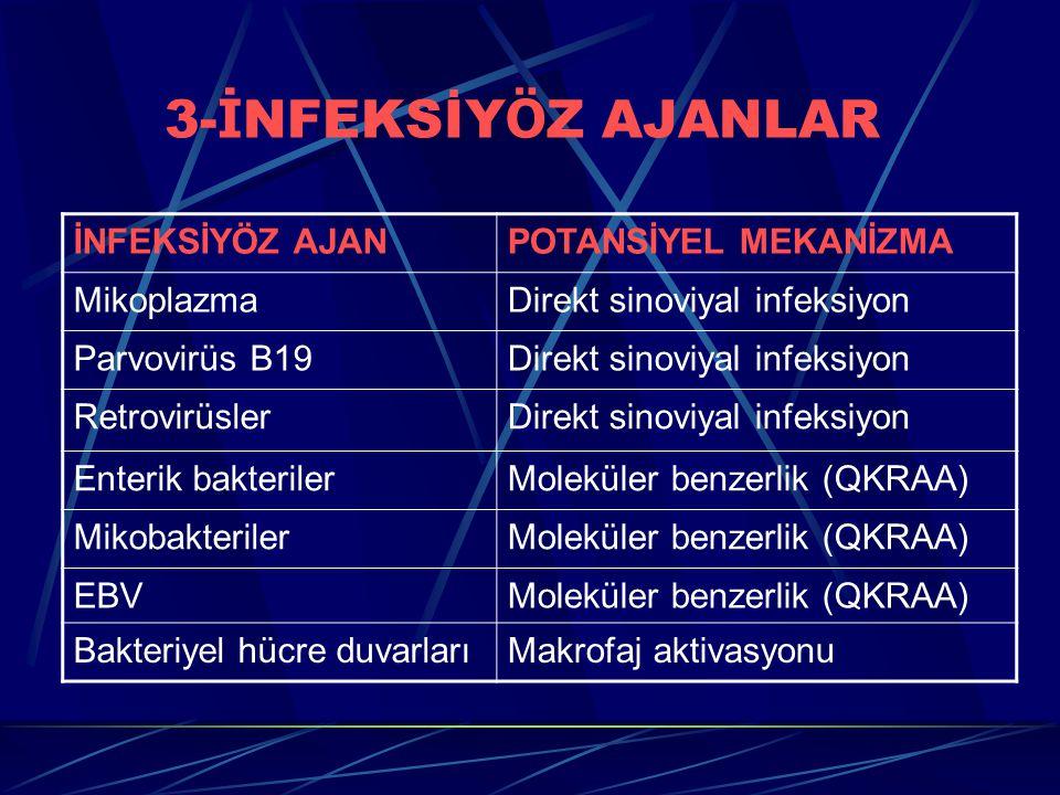 3- İ NFEKSİY Ö Z AJANLAR İNFEKSİYÖZ AJANPOTANSİYEL MEKANİZMA MikoplazmaDirekt sinoviyal infeksiyon Parvovirüs B19Direkt sinoviyal infeksiyon RetrovirüslerDirekt sinoviyal infeksiyon Enterik bakterilerMoleküler benzerlik (QKRAA) MikobakterilerMoleküler benzerlik (QKRAA) EBVMoleküler benzerlik (QKRAA) Bakteriyel hücre duvarlarıMakrofaj aktivasyonu