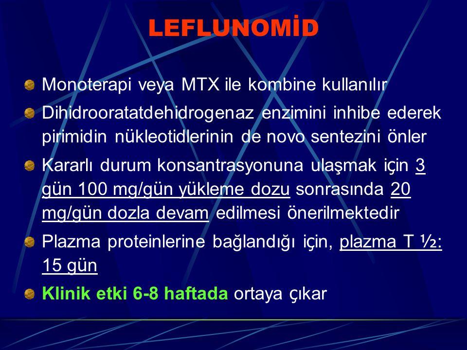 LEFLUNOMİD Monoterapi veya MTX ile kombine kullanılır Dihidrooratatdehidrogenaz enzimini inhibe ederek pirimidin n ü kleotidlerinin de novo sentezini ö nler Kararlı durum konsantrasyonuna ulaşmak i ç in 3 g ü n 100 mg/g ü n y ü kleme dozu sonrasında 20 mg/g ü n dozla devam edilmesi ö nerilmektedir Plazma proteinlerine bağlandığı i ç in, plazma T ½ : 15 g ü n Klinik etki 6-8 haftada ortaya ç ıkar