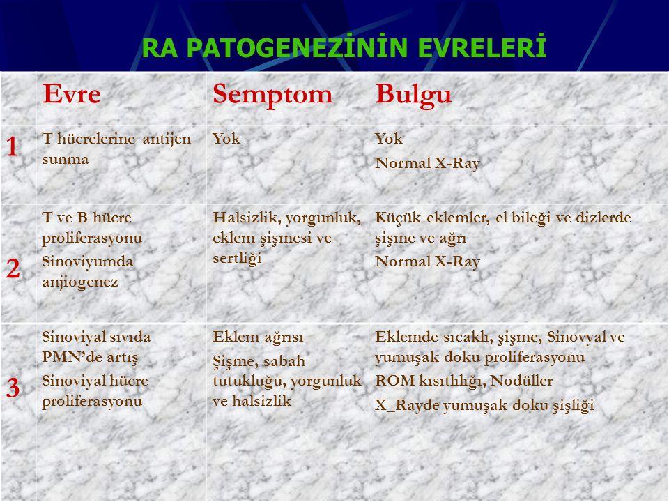 EvreSemptomBulgu 1 T hücrelerine antijen sunma Yok Normal X-Ray 2 T ve B hücre proliferasyonu Sinoviyumda anjiogenez Halsizlik, yorgunluk, eklem şişmesi ve sertliği Küçük eklemler, el bileği ve dizlerde şişme ve ağrı Normal X-Ray 3 Sinoviyal sıvıda PMN'de artış Sinoviyal hücre proliferasyonu Eklem ağrısı Şişme, sabah tutukluğu, yorgunluk ve halsizlik Eklemde sıcaklı, şişme, Sinovyal ve yumuşak doku proliferasyonu ROM kısıtlılığı, Nodüller X_Rayde yumuşak doku şişliği RA PATOGENEZİNİN EVRELERİ