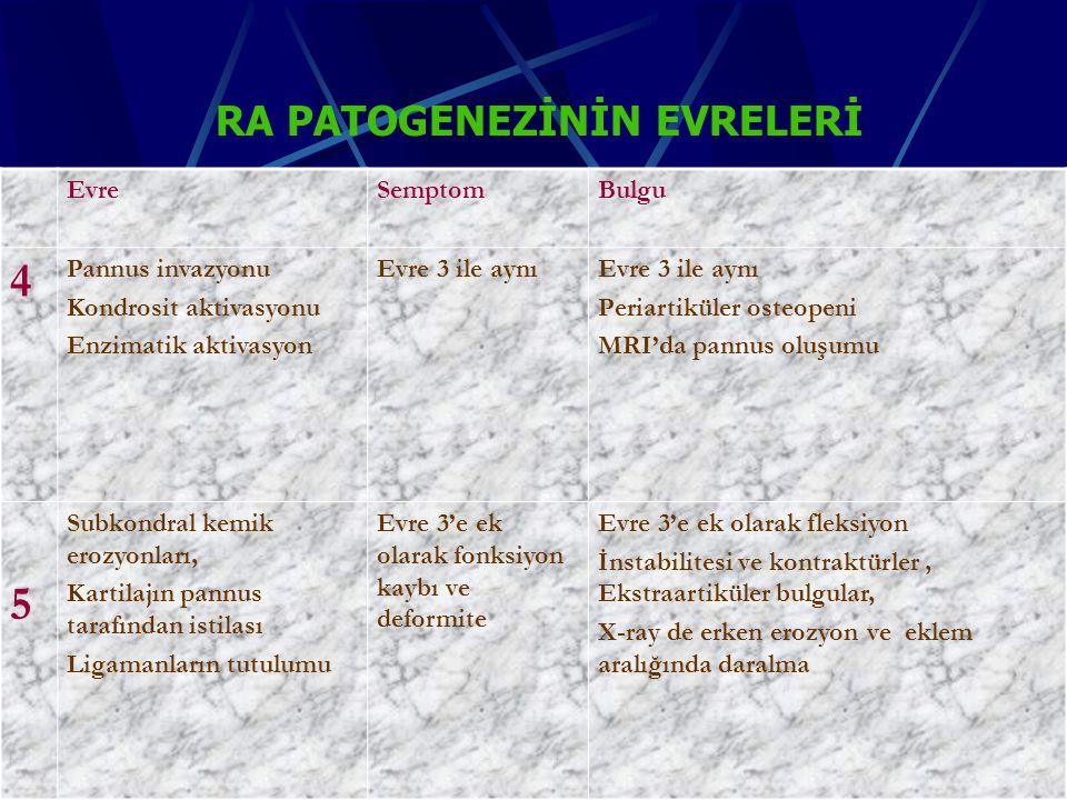 RA patogenezinin evreleriRA patogenezinin evreleri EvreSemptomBulgu 4 Pannus invazyonu Kondrosit aktivasyonu Enzimatik aktivasyon Evre 3 ile aynı Periartiküler osteopeni MRI'da pannus oluşumu 5 Subkondral kemik erozyonları, Kartilajın pannus tarafından istilası Ligamanların tutulumu Evre 3'e ek olarak fonksiyon kaybı ve deformite Evre 3'e ek olarak fleksiyon İnstabilitesi ve kontraktürler, Ekstraartiküler bulgular, X-ray de erken erozyon ve eklem aralığında daralma RA PATOGENEZİNİN EVRELERİ