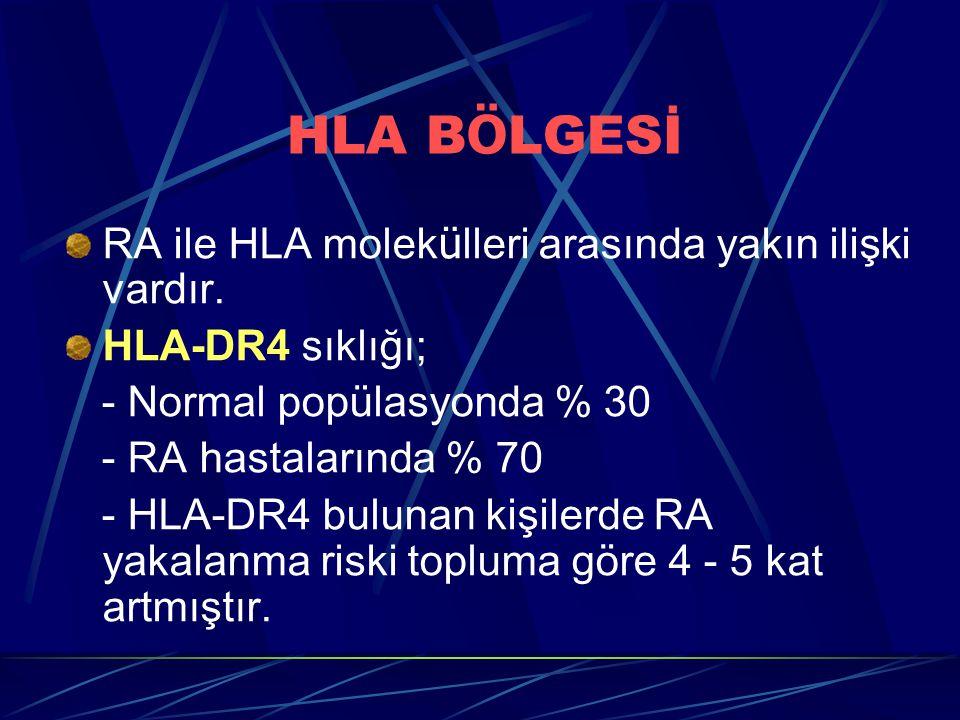 HLA B Ö LGESİ RA ile HLA molek ü lleri arasında yakın ilişki vardır. HLA-DR4 sıklığı; - Normal popülasyonda % 30 - RA hastalarında % 70 - HLA-DR4 bulu
