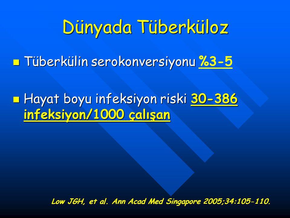 Dünyada Tüberküloz Tüberkülin serokonversiyonu Tüberkülin serokonversiyonu %3-5 Hayat boyu infeksiyon riski 30-386 infeksiyon/1000 çalışan Hayat boyu
