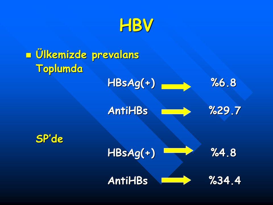HBV Ülkemizde prevalans Ülkemizde prevalansToplumda HBsAg(+) %6.8 AntiHBs %29.7 SP'de HBsAg(+) %4.8 AntiHBs %34.4