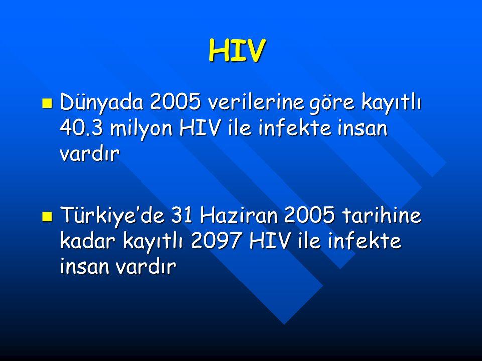 HIV Dünyada 2005 verilerine göre kayıtlı 40.3 milyon HIV ile infekte insan vardır Dünyada 2005 verilerine göre kayıtlı 40.3 milyon HIV ile infekte ins
