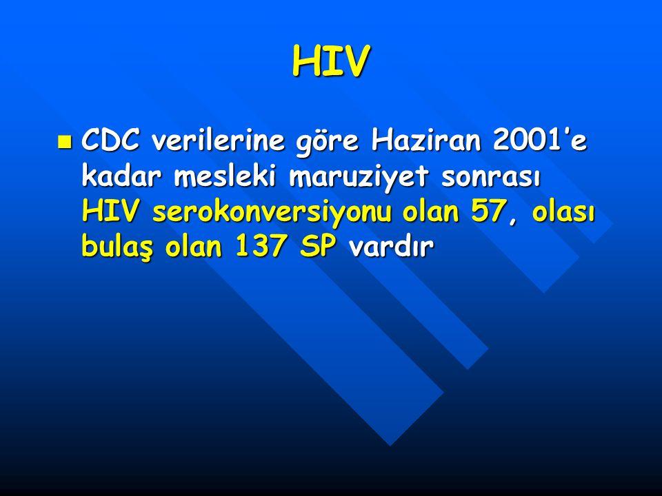 HIV CDC verilerine göre Haziran 2001'e kadar mesleki maruziyet sonrası HIV serokonversiyonu olan 57, olası bulaş olan 137 SP vardır CDC verilerine gör