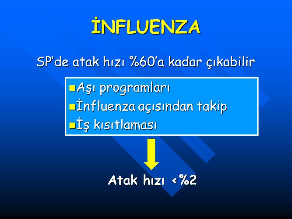 İNFLUENZA SP'de atak hızı %60'a kadar çıkabilir Aşı programları Aşı programları İnfluenza açısından takip İnfluenza açısından takip İş kısıtlaması İş