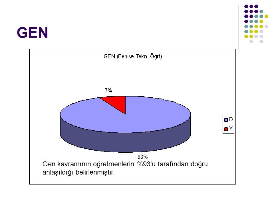 GEN Gen kavramının öğretmenlerin %93'ü tarafından doğru anlaşıldığı belirlenmiştir.