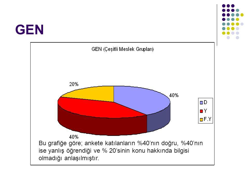 GEN Bu grafiğe göre; ankete katılanların %40'nın doğru, %40'nın ise yanlış öğrendiği ve % 20'sinin konu hakkında bilgisi olmadığı anlaşılmıştır.