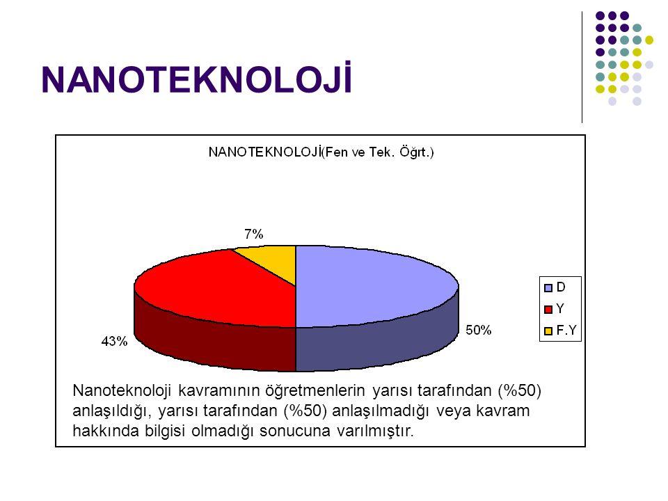 NANOTEKNOLOJİ Nanoteknoloji kavramının öğretmenlerin yarısı tarafından (%50) anlaşıldığı, yarısı tarafından (%50) anlaşılmadığı veya kavram hakkında bilgisi olmadığı sonucuna varılmıştır.