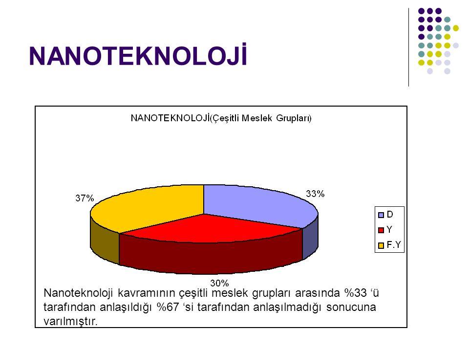 NANOTEKNOLOJİ Nanoteknoloji kavramının çeşitli meslek grupları arasında %33 'ü tarafından anlaşıldığı %67 'si tarafından anlaşılmadığı sonucuna varılm