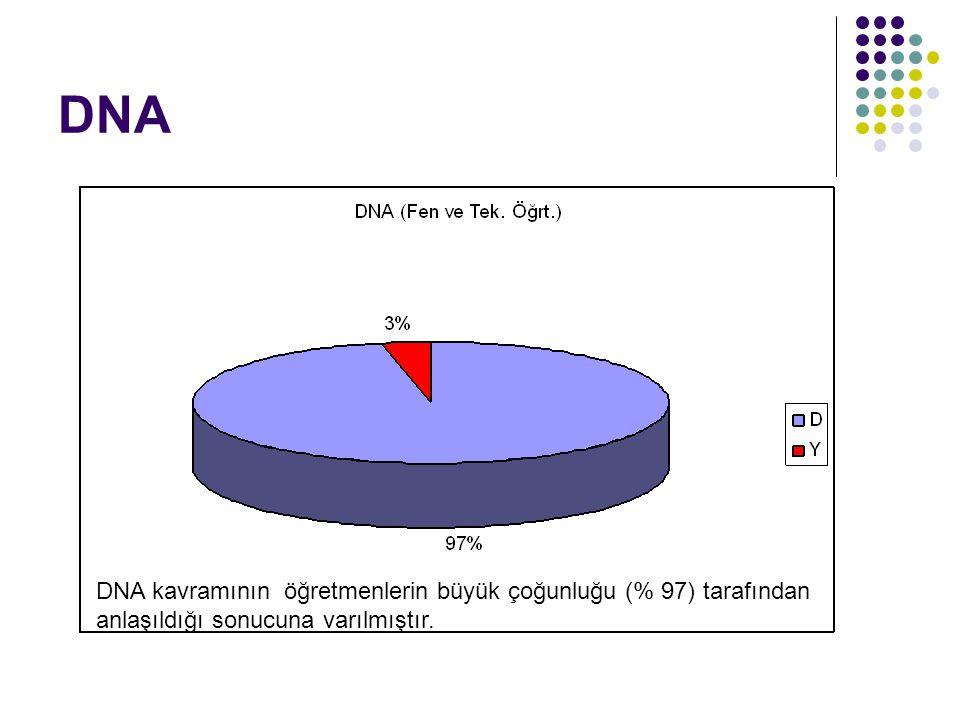 DNA DNA kavramının öğretmenlerin büyük çoğunluğu (% 97) tarafından anlaşıldığı sonucuna varılmıştır.