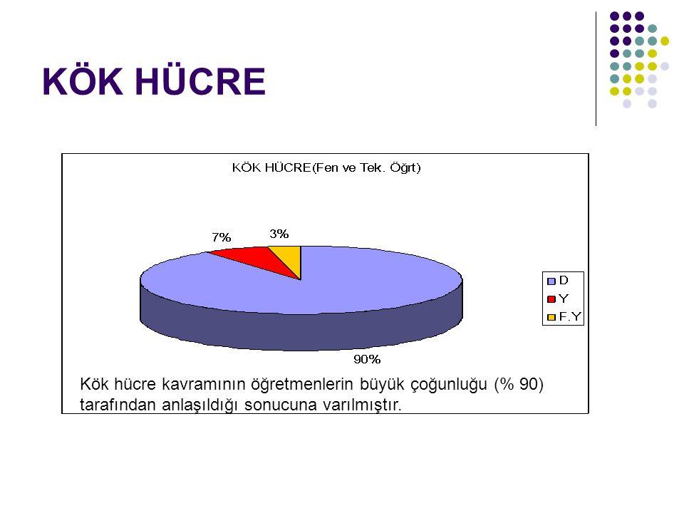 KÖK HÜCRE Kök hücre kavramının öğretmenlerin büyük çoğunluğu (% 90) tarafından anlaşıldığı sonucuna varılmıştır.