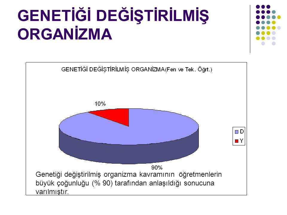 GENETİĞİ DEĞİŞTİRİLMİŞ ORGANİZMA Genetiği değiştirilmiş organizma kavramının öğretmenlerin büyük çoğunluğu (% 90) tarafından anlaşıldığı sonucuna varılmıştır.