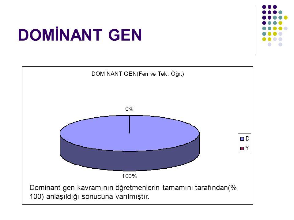 DOMİNANT GEN Dominant gen kavramının öğretmenlerin tamamını tarafından(% 100) anlaşıldığı sonucuna varılmıştır.
