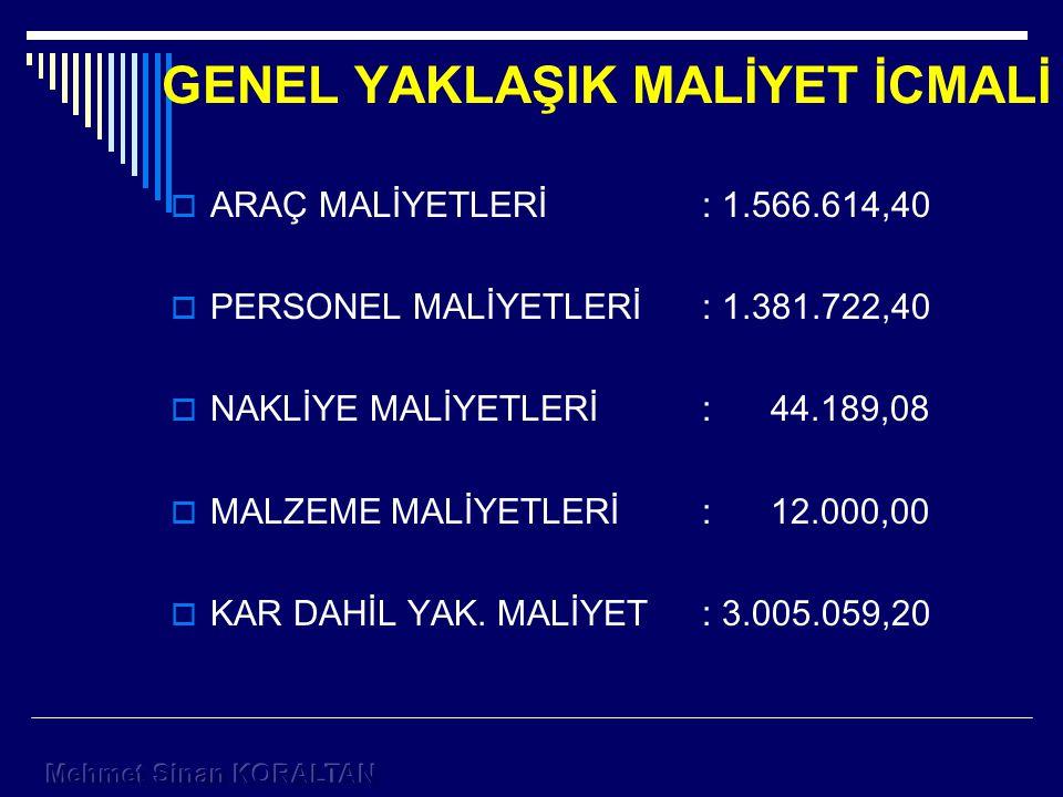 GENEL YAKLAŞIK MALİYET İCMALİ  ARAÇ MALİYETLERİ: 1.566.614,40  PERSONEL MALİYETLERİ: 1.381.722,40  NAKLİYE MALİYETLERİ: 44.189,08  MALZEME MALİYETLERİ: 12.000,00  KAR DAHİL YAK.