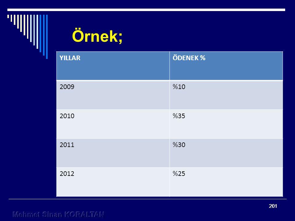 201 Örnek; YILLARÖDENEK % 2009%10 2010%35 2011%30 2012%25