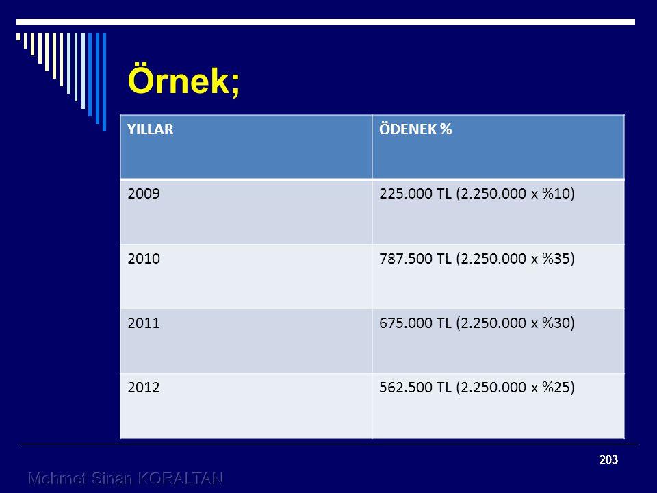 203 Örnek; YILLARÖDENEK % 2009225.000 TL (2.250.000 x %10) 2010787.500 TL (2.250.000 x %35) 2011675.000 TL (2.250.000 x %30) 2012562.500 TL (2.250.000 x %25)