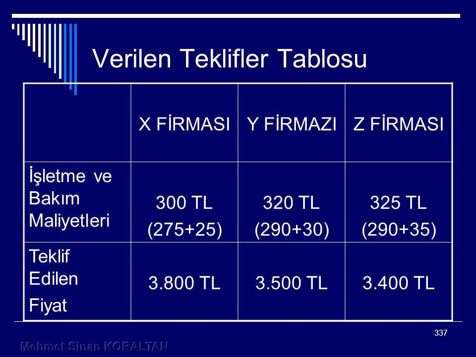337 Verilen Teklifler Tablosu X FİRMASIY FİRMAZIZ FİRMASI İşletme ve Bakım Maliyetleri 300 TL (275+25) 320 TL (290+30) 325 TL (290+35) Teklif Edilen Fiyat 3.800 TL3.500 TL3.400 TL