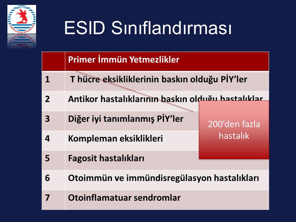ESID Sınıflandırması Primer İmmün Yetmezlikler 1 T hücre eksikliklerinin baskın olduğu PİY'ler 2Antikor hastalıklarının baskın olduğu hastalıklar 3Diğer iyi tanımlanmış PİY'ler 4Kompleman eksiklikleri 5Fagosit hastalıkları 6Otoimmün ve immündisregülasyon hastalıkları 7Otoinflamatuar sendromlar 200'den fazla hastalık