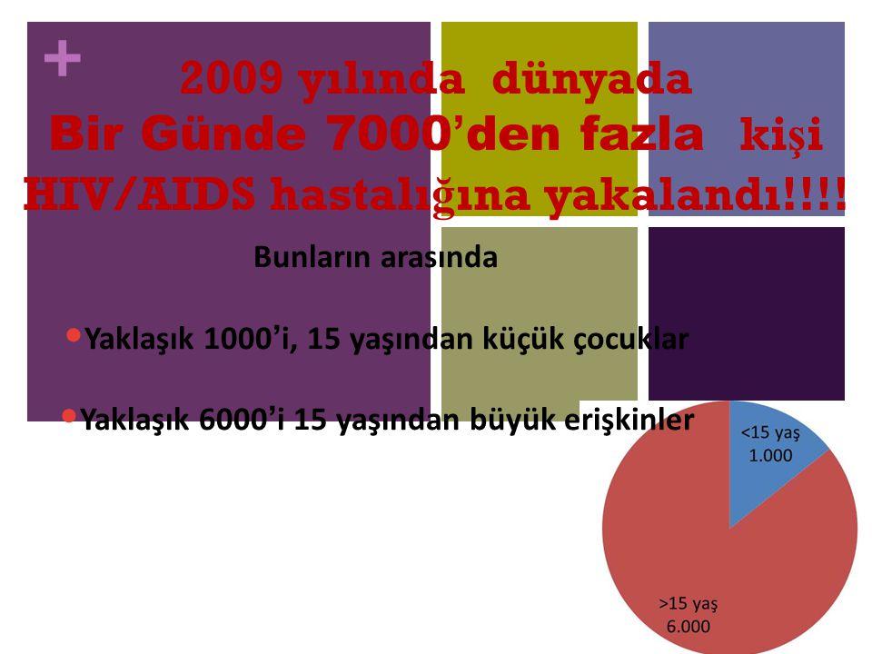 + 2009 yılında dünyada Bir Günde 7000'den fazla ki ş i HIV/AIDS hastalı ğ ına yakalandı!!!! Bunların arasında Yaklaşık 1000'i, 15 yaşından küçük çocuk