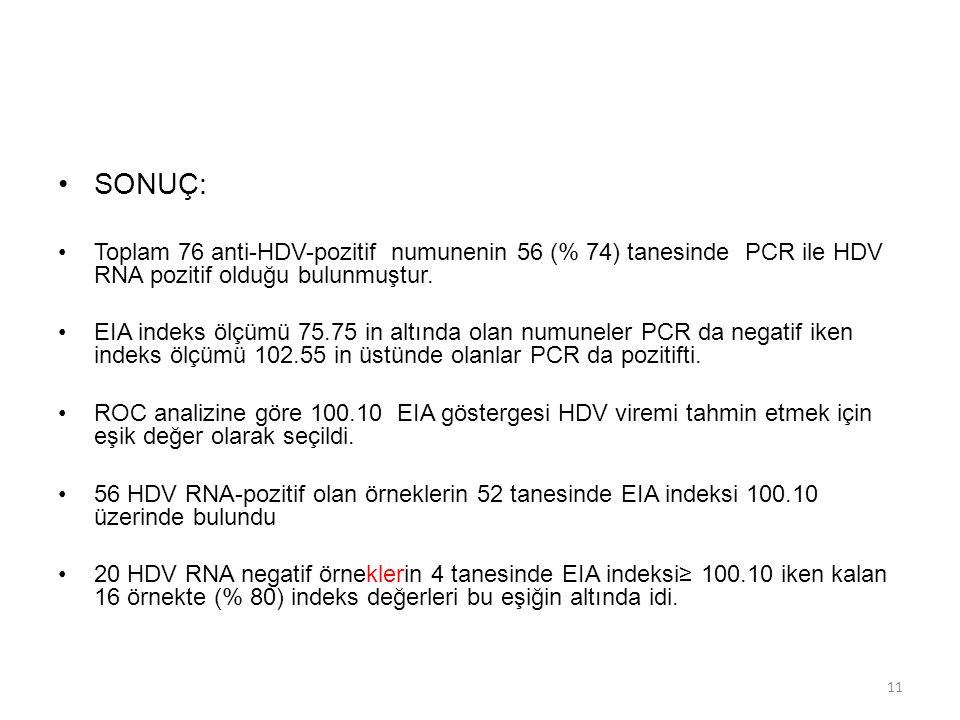 SONUÇ: Toplam 76 anti-HDV-pozitif numunenin 56 (% 74) tanesinde PCR ile HDV RNA pozitif olduğu bulunmuştur.