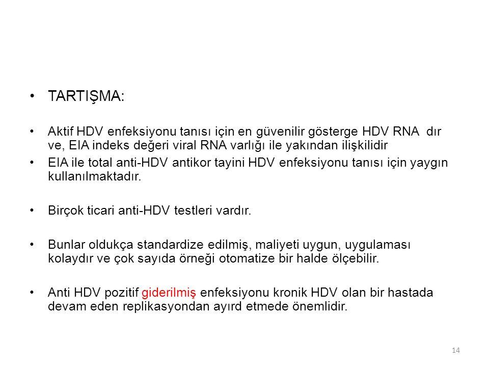 TARTIŞMA: Aktif HDV enfeksiyonu tanısı için en güvenilir gösterge HDV RNA dır ve, EIA indeks değeri viral RNA varlığı ile yakından ilişkilidir EIA ile total anti-HDV antikor tayini HDV enfeksiyonu tanısı için yaygın kullanılmaktadır.