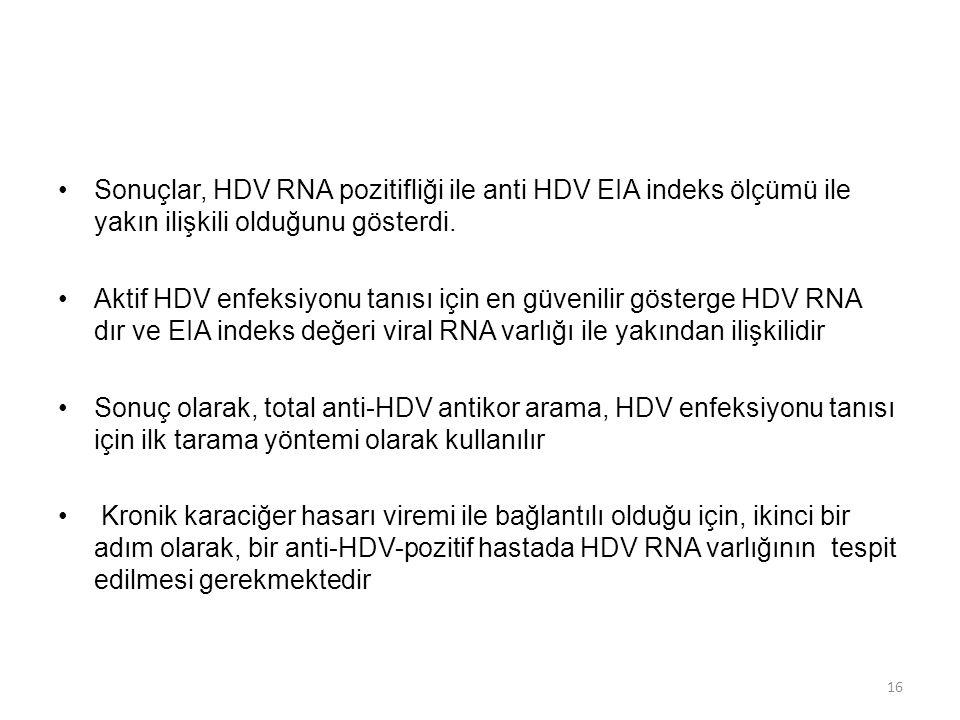 Sonuçlar, HDV RNA pozitifliği ile anti HDV EIA indeks ölçümü ile yakın ilişkili olduğunu gösterdi.