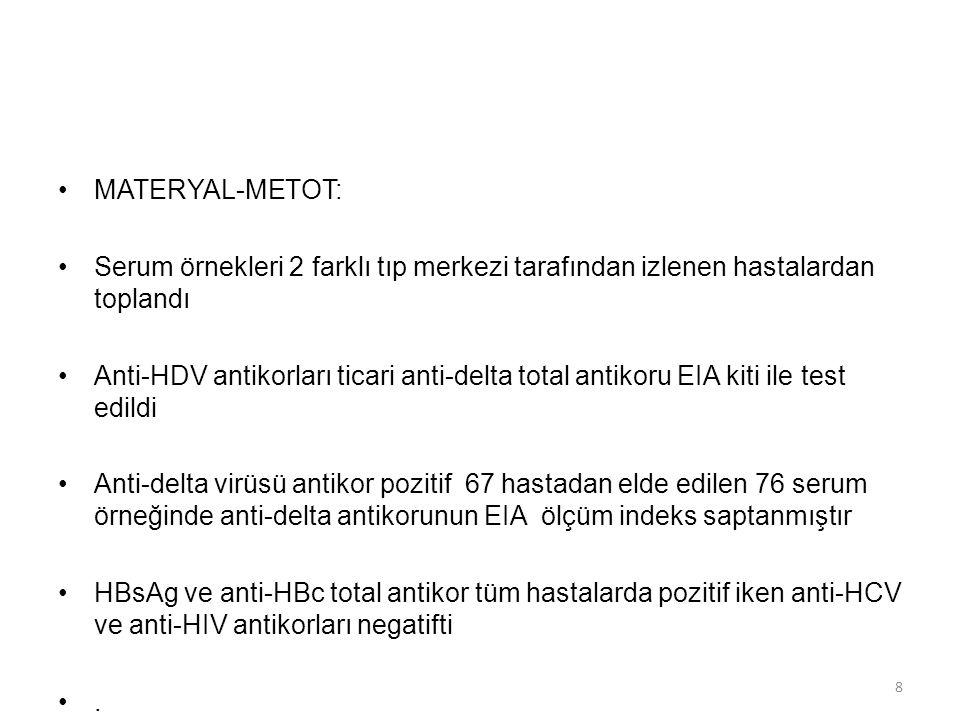 MATERYAL-METOT: Serum örnekleri 2 farklı tıp merkezi tarafından izlenen hastalardan toplandı Anti-HDV antikorları ticari anti-delta total antikoru EIA kiti ile test edildi Anti-delta virüsü antikor pozitif 67 hastadan elde edilen 76 serum örneğinde anti-delta antikorunun EIA ölçüm indeks saptanmıştır HBsAg ve anti-HBc total antikor tüm hastalarda pozitif iken anti-HCV ve anti-HIV antikorları negatifti.