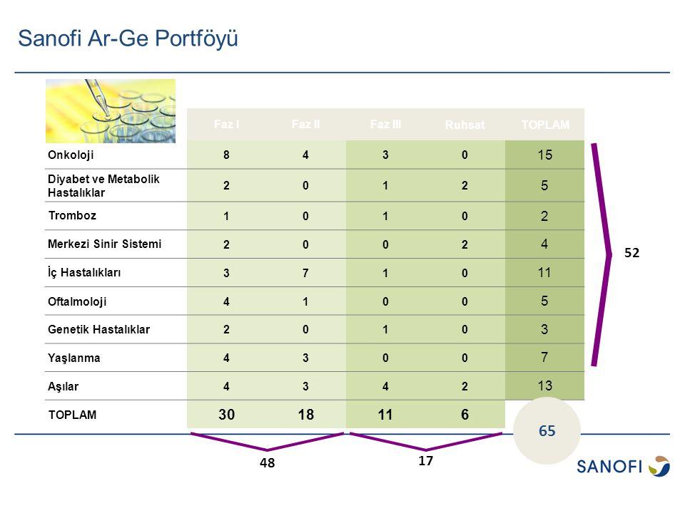Sanofi Grubunun üç kıtaya yayılmış 30 Ar-Ge tesisinde toplam 15 Bin Bilim İnsanı çalışmaktadır Faz IFaz IIFaz IIIRuhsatTOPLAM Onkoloji8430 15 Diyabet