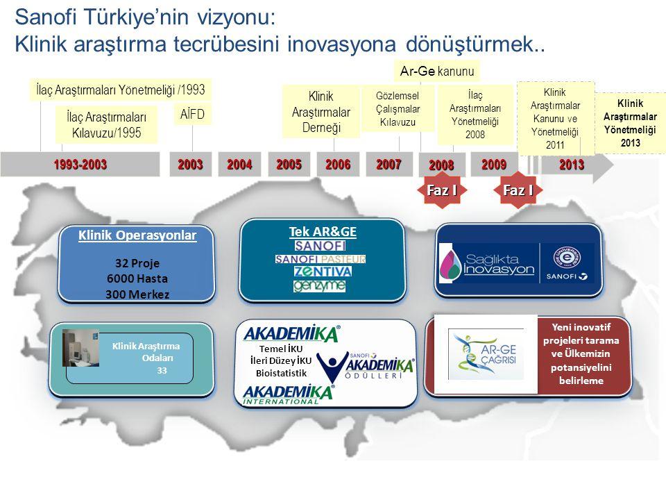 Klinik Operasyonlar 32 Proje 6000 Hasta 300 Merkez Tek AR&GE Yeni inovatif projeleri tarama ve Ülkemizin potansiyelini belirleme Temel İKU İleri Düzey İKU Bioistatistik Sanofi Türkiye'nin vizyonu: Klinik araştırma tecrübesini inovasyona dönüştürmek..