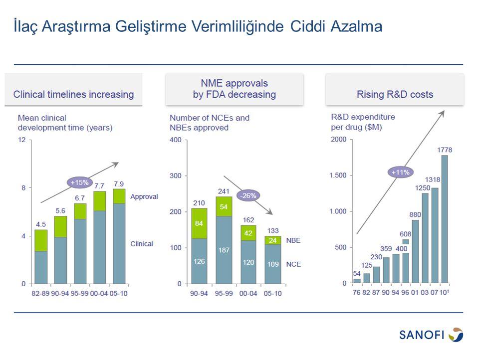 Amaç Sanofi Grubunun odak terapötik alanları*ndaki Türkiye'de geliştirilen yüksek potansiyelli projeleri belirlemek Sanofi Global Ar-Ge ekibine yeni teknoloji ve ürünler ile işbirliği ve lisans anlaşmaları fırsatları çıkarmak