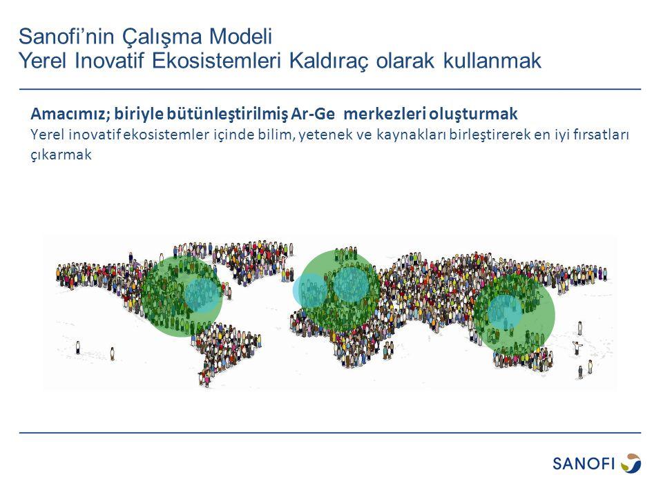 Sanofi'nin Çalışma Modeli Yerel Inovatif Ekosistemleri Kaldıraç olarak kullanmak Amacımız; biriyle bütünleştirilmiş Ar-Ge merkezleri oluşturmak Yerel inovatif ekosistemler içinde bilim, yetenek ve kaynakları birleştirerek en iyi fırsatları çıkarmak